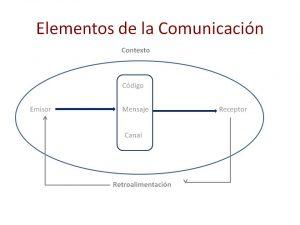 elementos-de-la-comunicacion